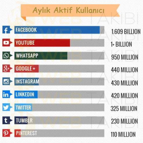 sosyal-medya-kullanici-sayisi