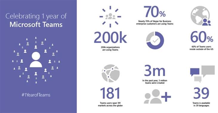 Microsoft Teams bir yıl sonrası kullanım verileri