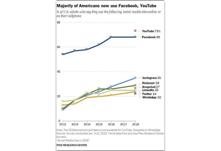 Sosyal medya kullanım istatistikleri Facebook ve YouTube