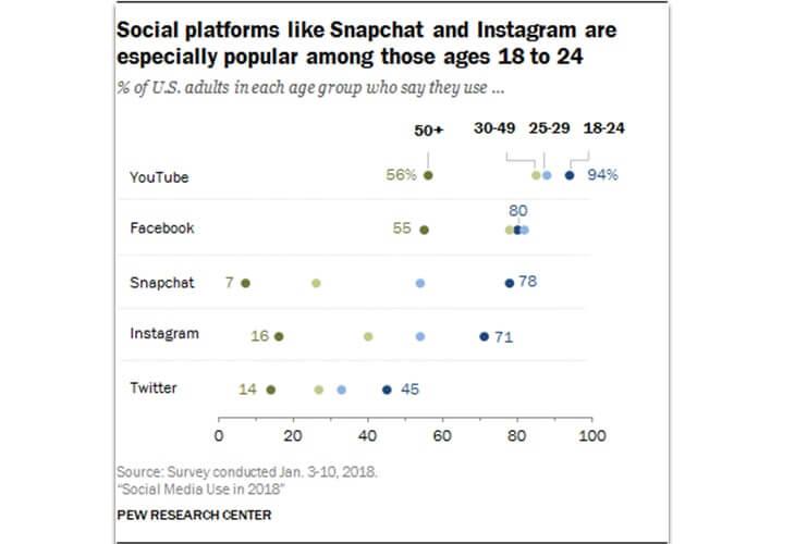Sosyal medya kullanım istatistikleri Snapchat ve Instagram