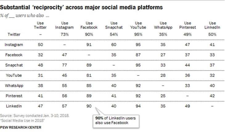 Sosyal medya kullanım istatistikleri - kullanıcı oranları