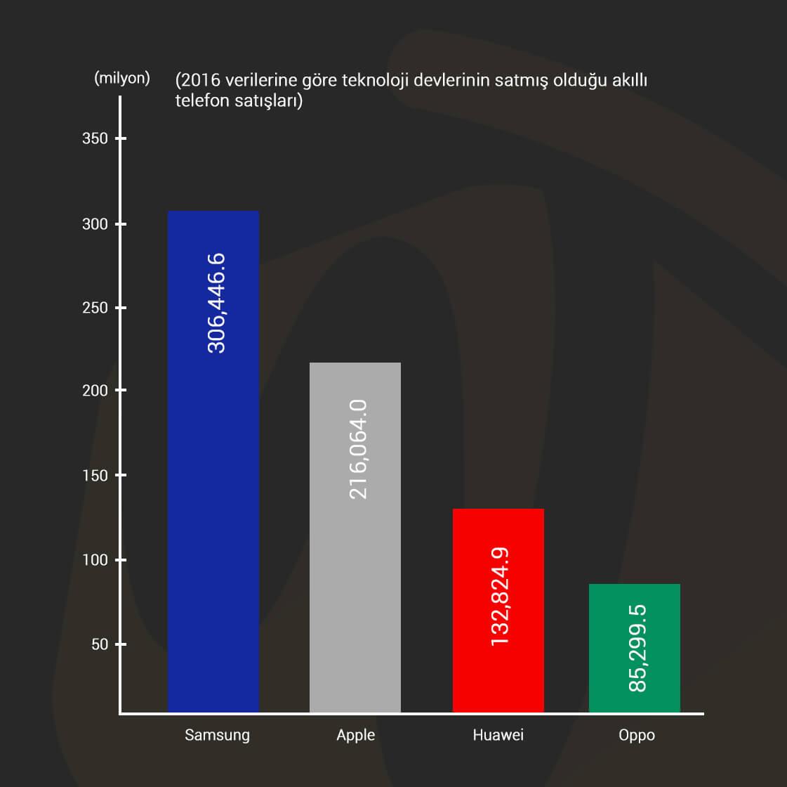 2016 markaların satılan telefon sayısı verisi Webtakibi