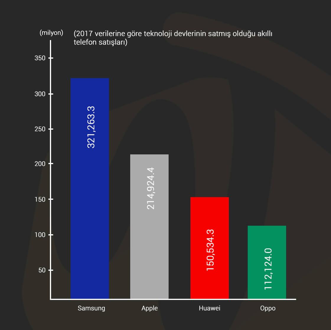 2017 markaların satılan telefon sayısı verisi Webtakibi