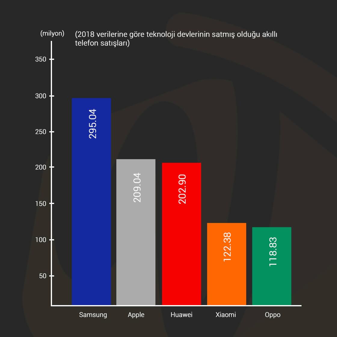 2018 markaların satılan telefon sayısı verisi Webtakibi