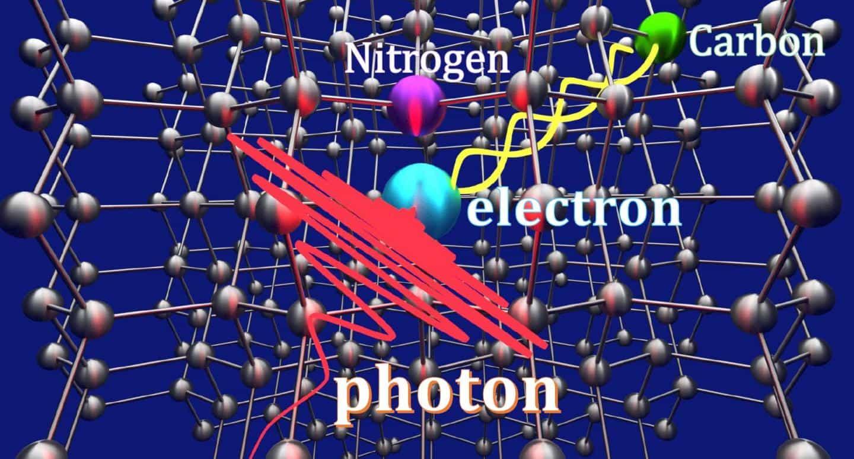 foton yerleştirme nasıl yapılır